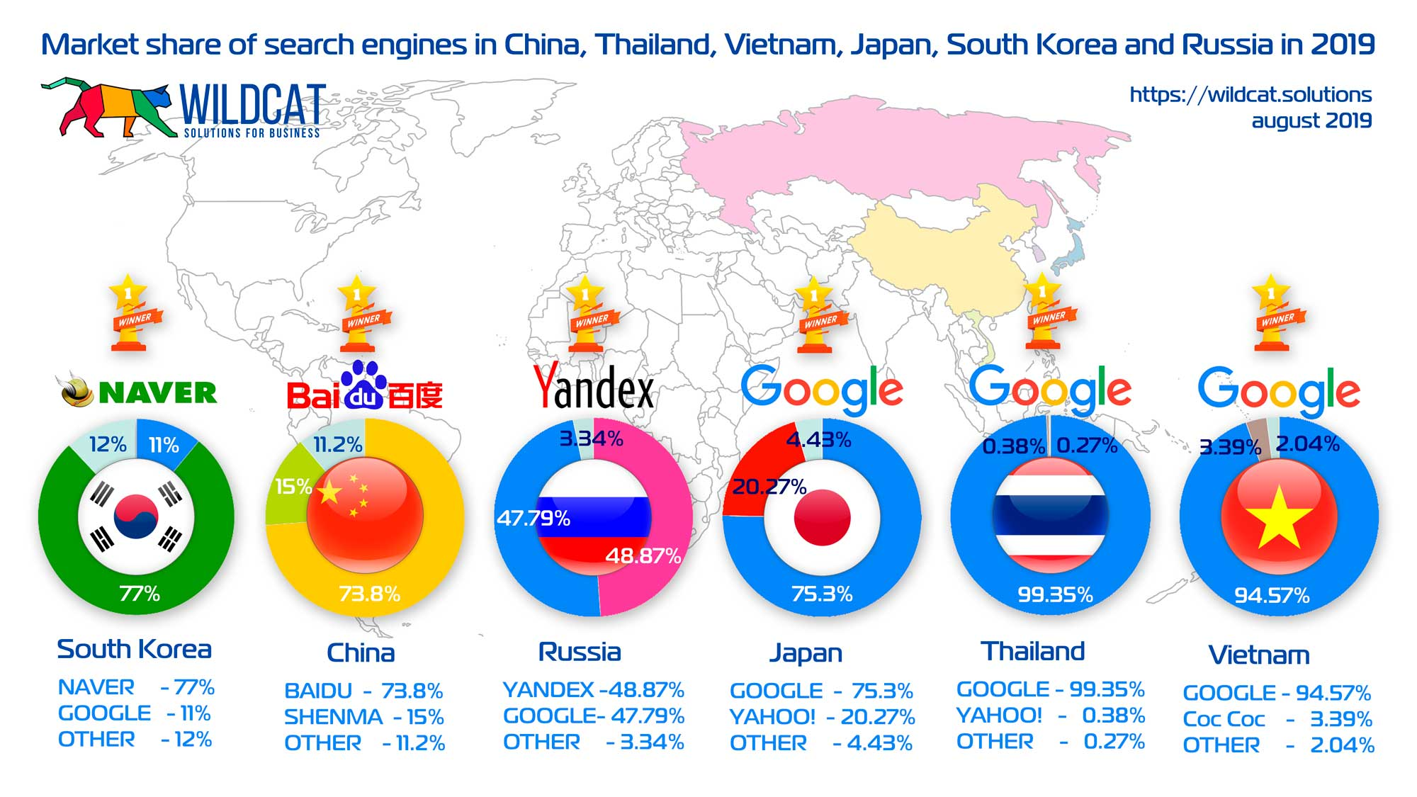 Market share of search engines in China, Thailand, Vietnam, Japan, South Korea and Russia in 2019